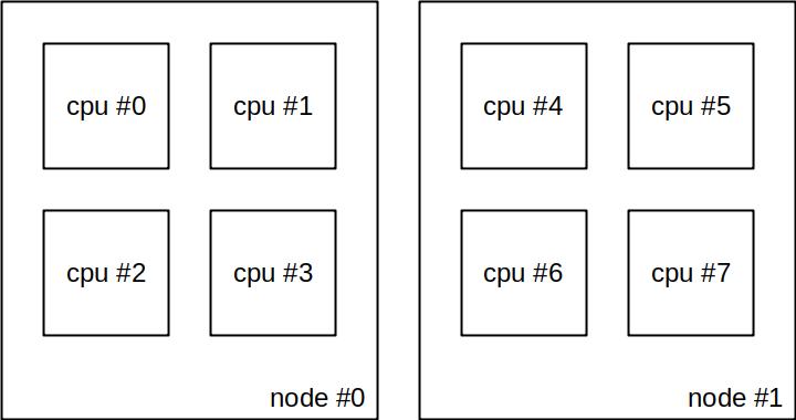 Non-NUMA instances without vcpu_pin_set