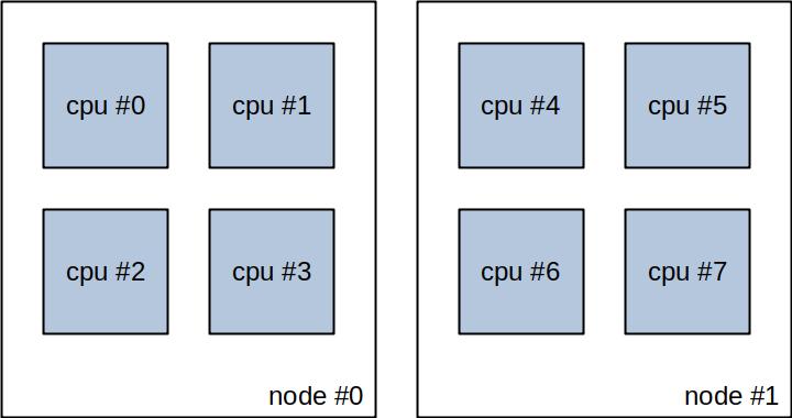 NUMA, CPU Pinning and 'vcpu_pin_set' | that guru