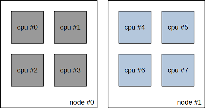 NUMA instances with vcpu_pin_set