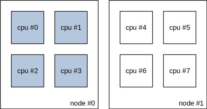 NUMA instances without vcpu_pin_set